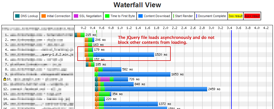 Website Speed Test Waterfall Chart - After Experiment
