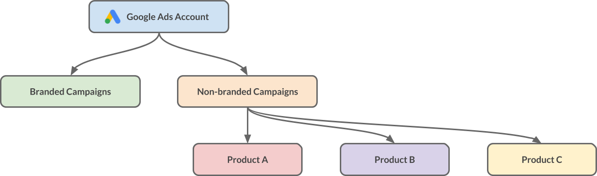 Plan Campaigns Structure by Product Lines