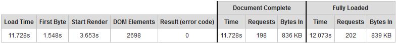 Website Speed Test Summary Table