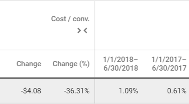 YoY Improvements in Cost/Conversion & Conversion Rate for SEM + Display Advertising on Google AdWords