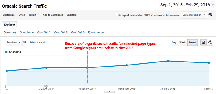 Recovery of organic search traffic for selected page types from Google algorithm update in Nov 2015
